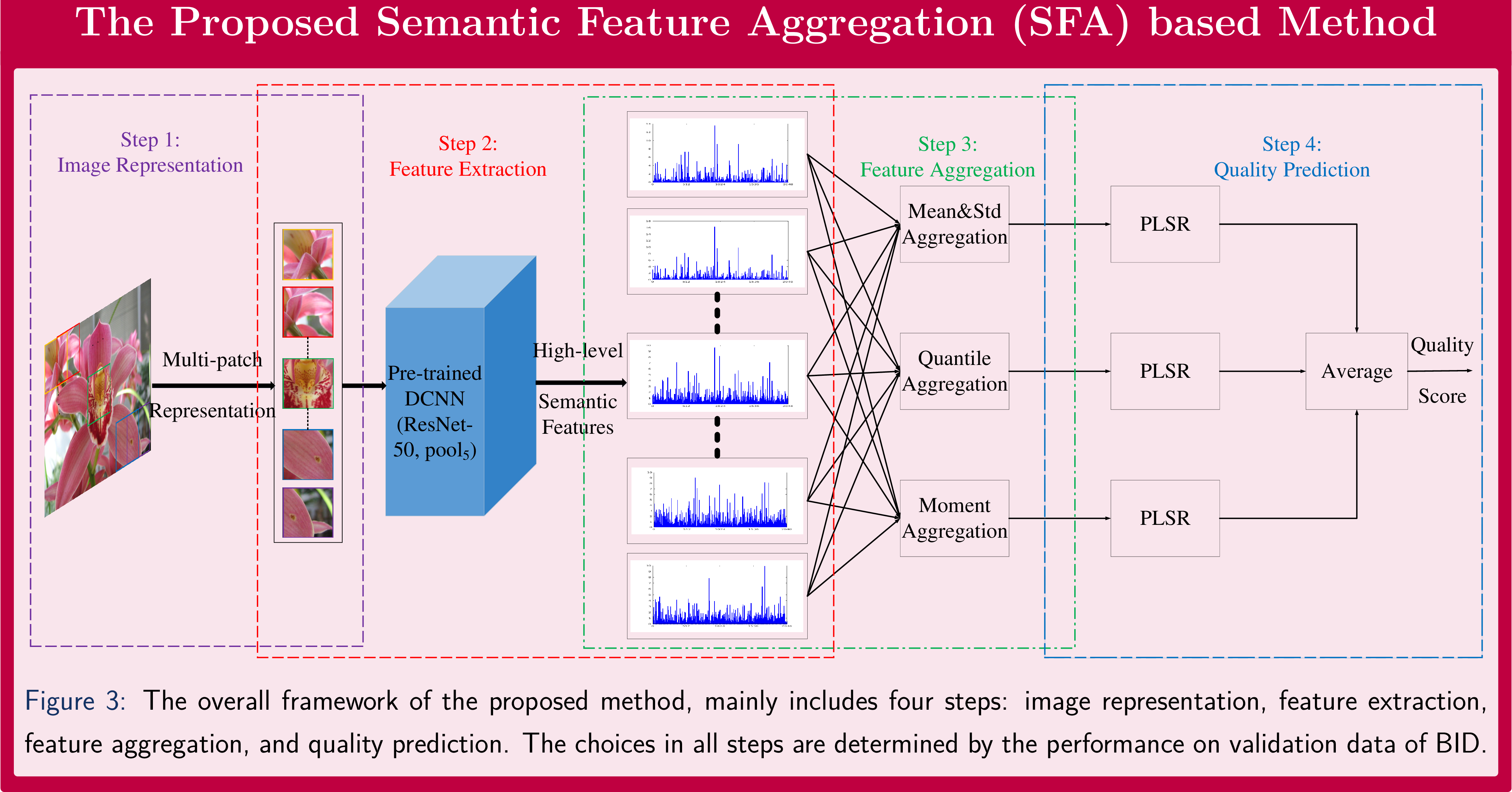 Figure 1 for Exploiting High-Level Semantics for No-Reference Image Quality Assessment of Realistic Blur Images