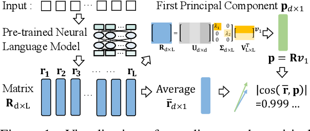 """Figure 1 for """"Average"""" Approximates """"First Principal Component""""? An Empirical Analysis on Representations from Neural Language Models"""