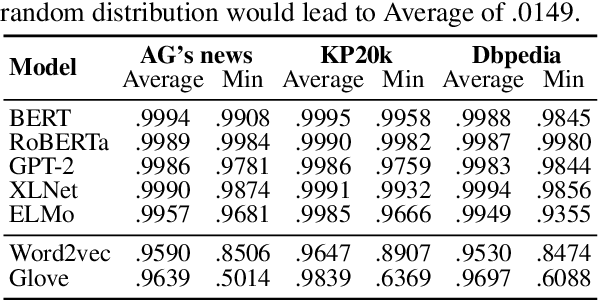 """Figure 2 for """"Average"""" Approximates """"First Principal Component""""? An Empirical Analysis on Representations from Neural Language Models"""