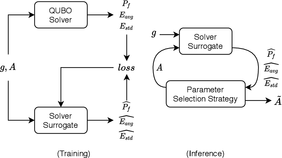 Figure 3 for QROSS: QUBO Relaxation Parameter Optimisation via Learning Solver Surrogates