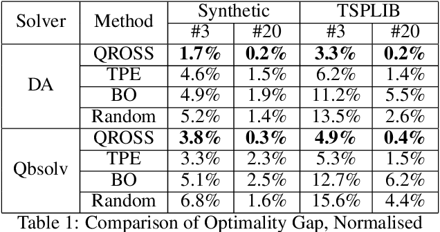 Figure 2 for QROSS: QUBO Relaxation Parameter Optimisation via Learning Solver Surrogates