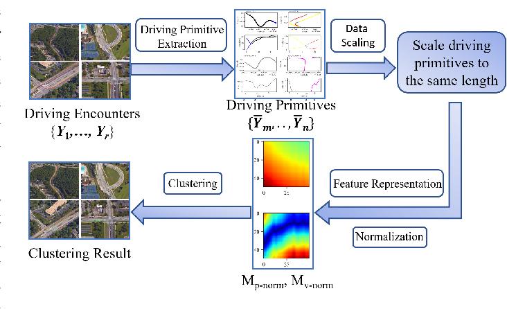 Figure 1 for Understanding V2V Driving Scenarios through Traffic Primitives