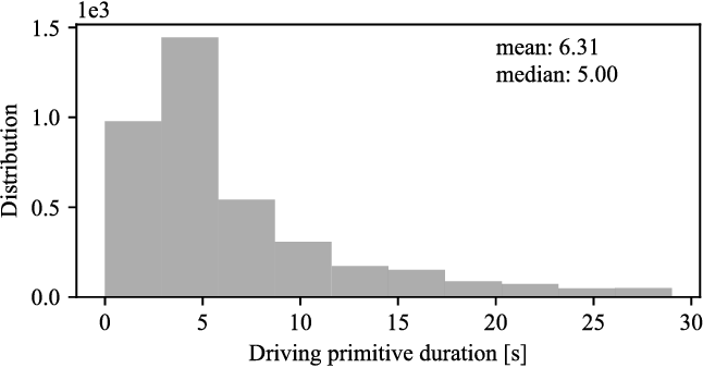 Figure 3 for Understanding V2V Driving Scenarios through Traffic Primitives