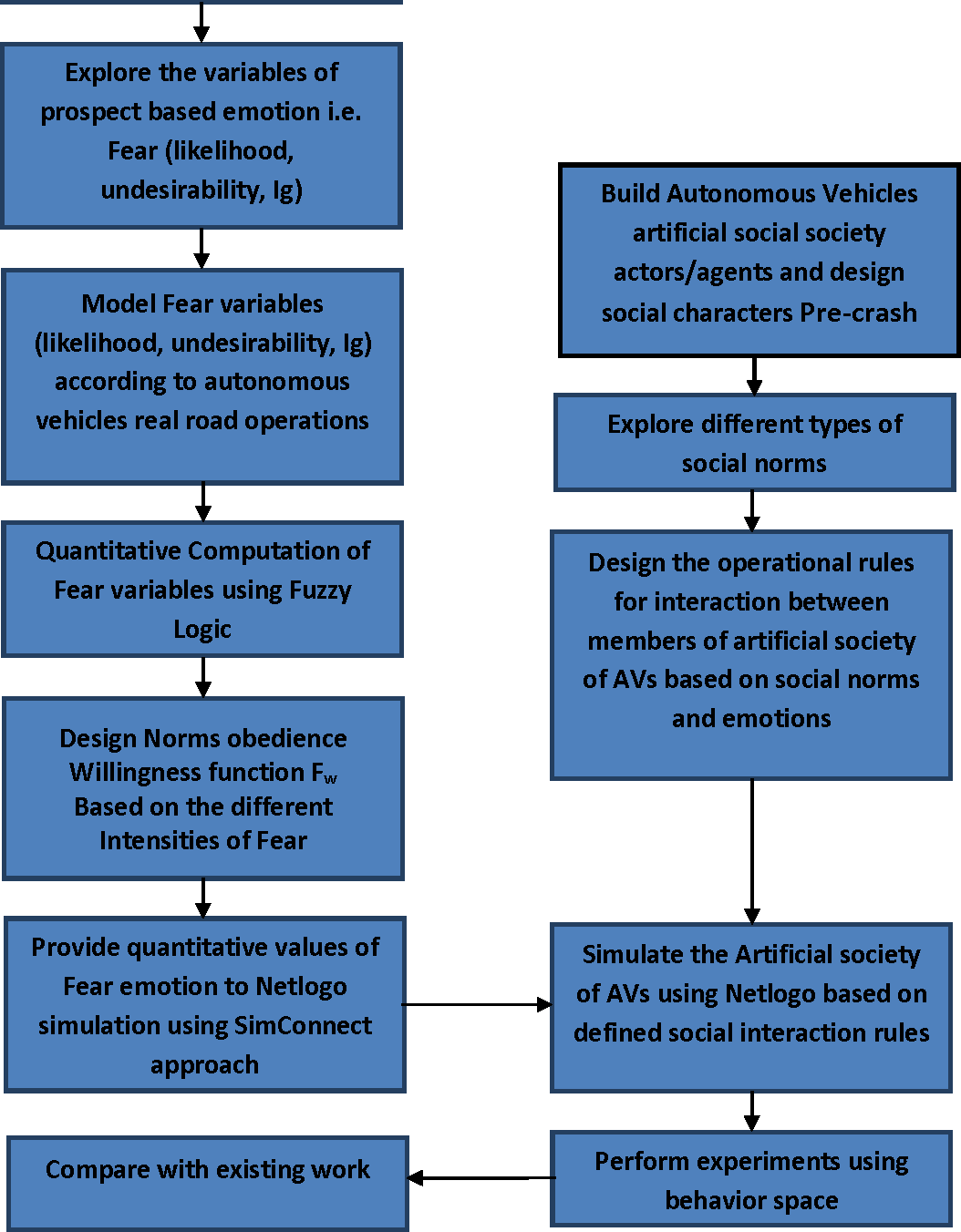 Figure 1 for Designing Autonomous Vehicles: Evaluating the Role of Human Emotions and Social Norms