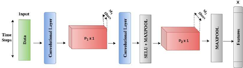 Figure 1 for SuperDeConFuse: A Supervised Deep Convolutional Transform based Fusion Framework for Financial Trading Systems