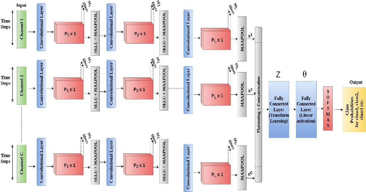 Figure 3 for SuperDeConFuse: A Supervised Deep Convolutional Transform based Fusion Framework for Financial Trading Systems