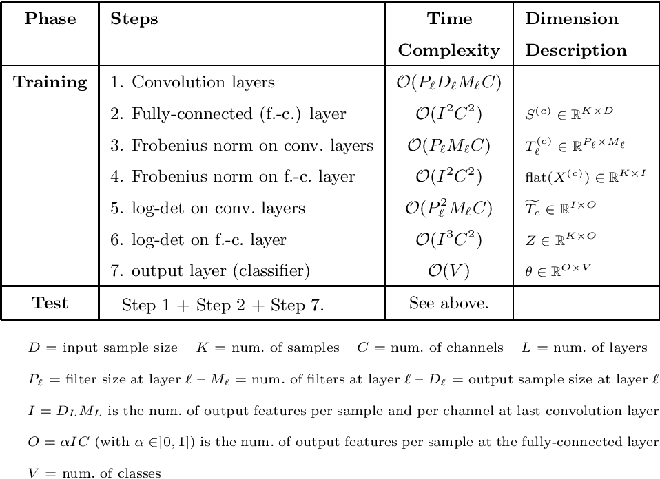 Figure 2 for SuperDeConFuse: A Supervised Deep Convolutional Transform based Fusion Framework for Financial Trading Systems