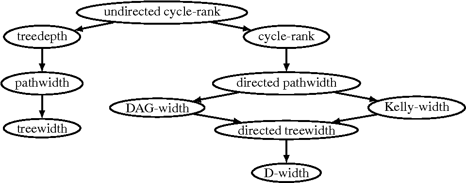 Figure 1 for Clique-Width and Directed Width Measures for Answer-Set Programming