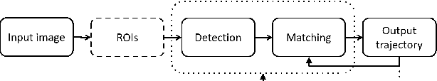 Figure 2 for Multiple Human Tracking in RGB-D Data: A Survey