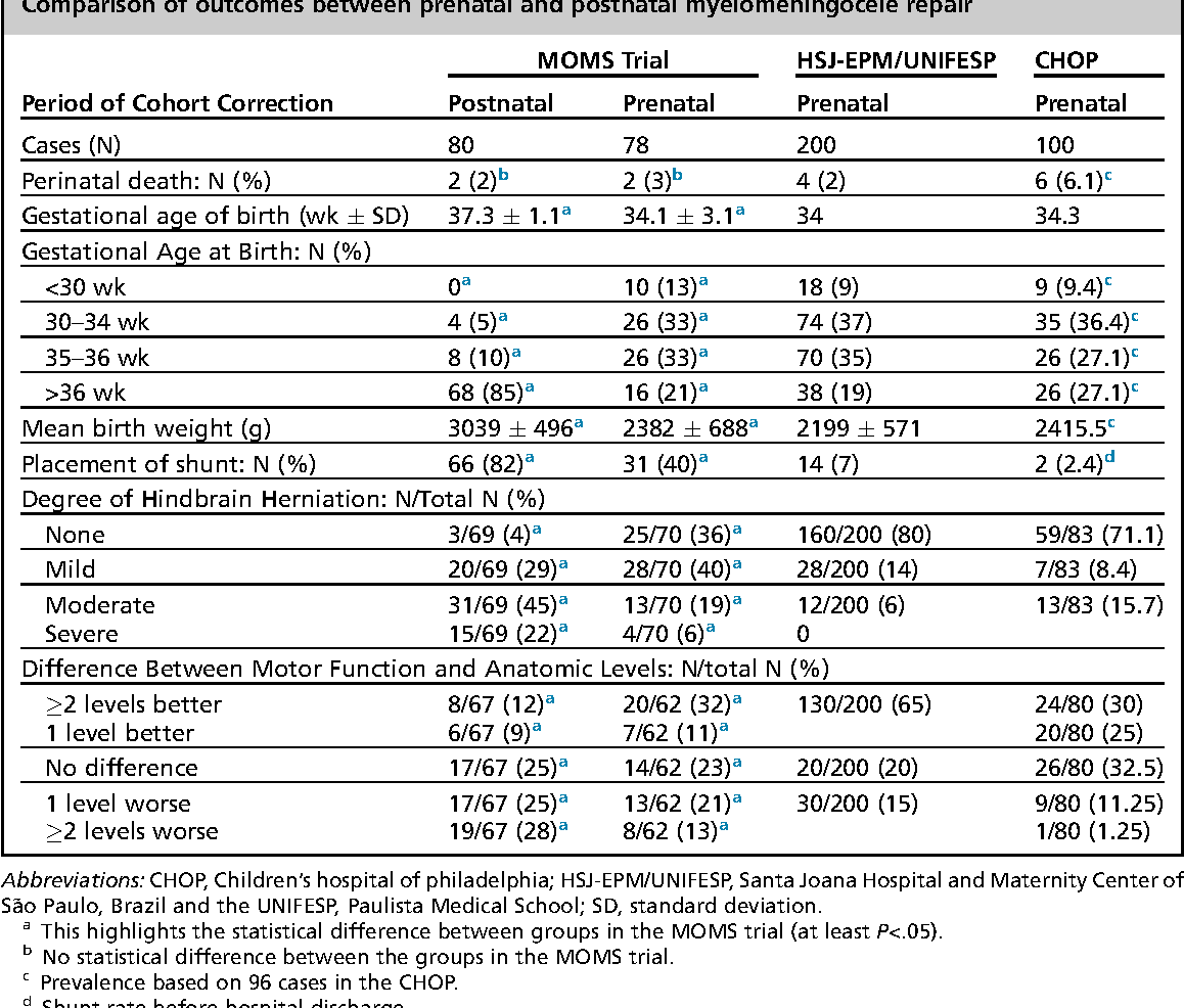 Table 1 from Comparison of Prenatal and Postnatal Management