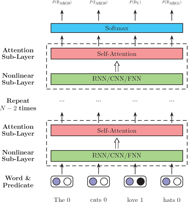 Figure 1 for Deep Semantic Role Labeling with Self-Attention
