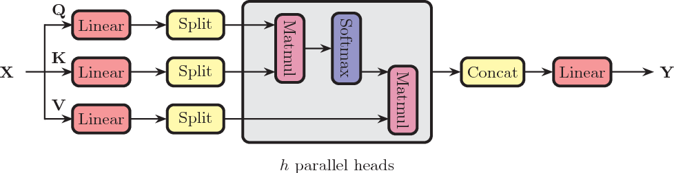 Figure 3 for Deep Semantic Role Labeling with Self-Attention