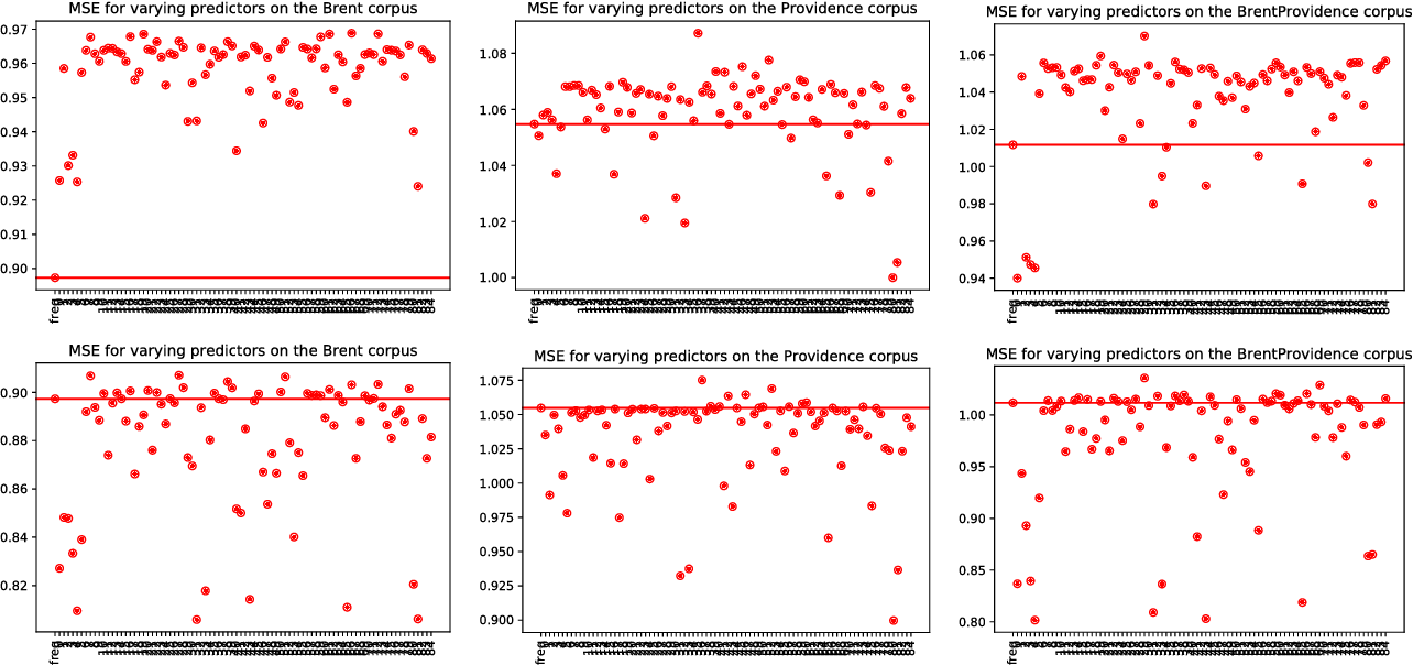 Figure 3 for Prosodic Features from Large Corpora of Child-Directed Speech as Predictors of the Age of Acquisition of Words