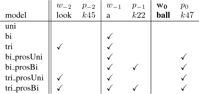 Figure 4 for Prosodic Features from Large Corpora of Child-Directed Speech as Predictors of the Age of Acquisition of Words
