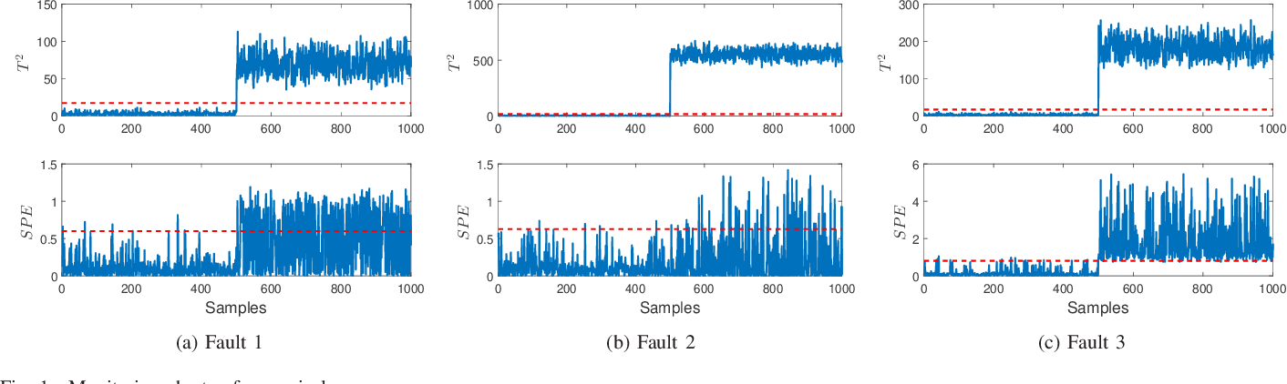 Figure 1 for Process monitoring based on orthogonal locality preserving projection with maximum likelihood estimation