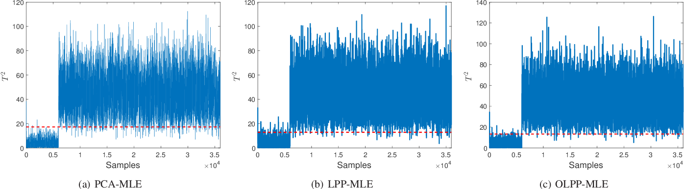 Figure 2 for Process monitoring based on orthogonal locality preserving projection with maximum likelihood estimation