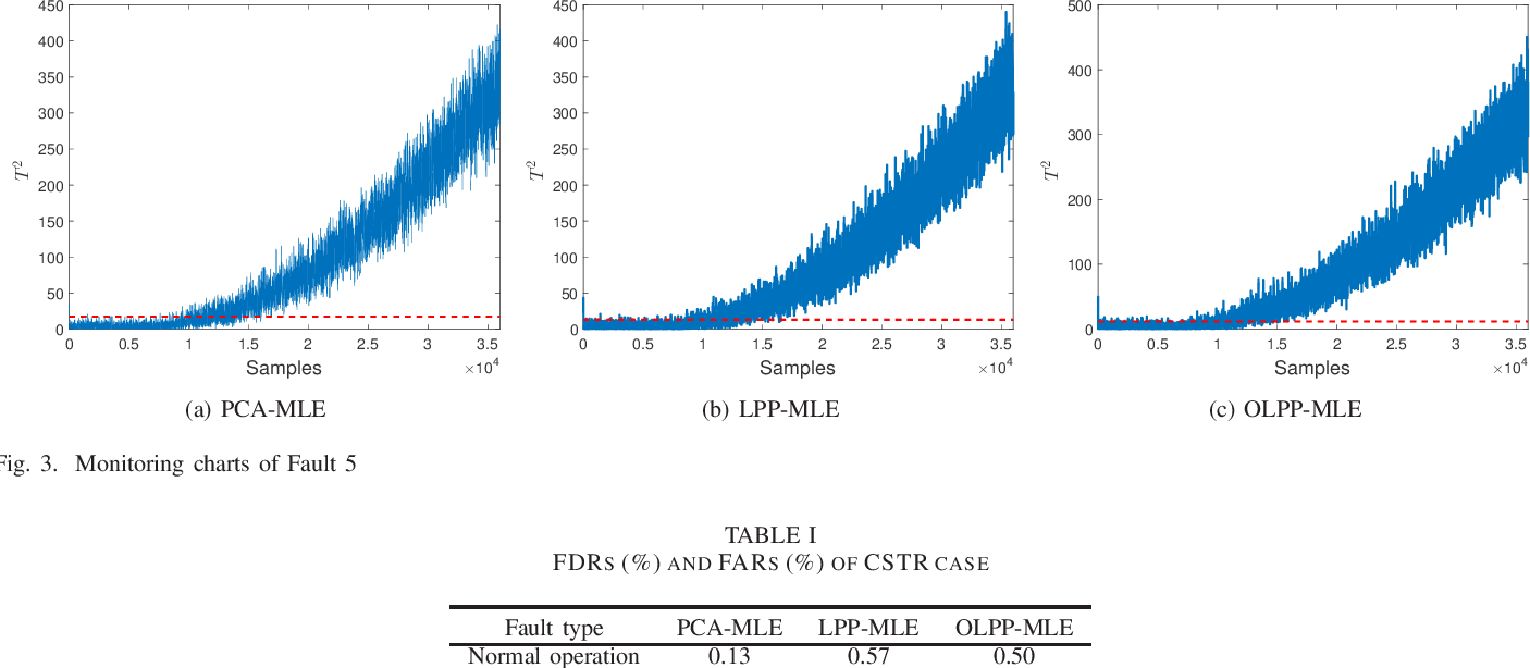 Figure 3 for Process monitoring based on orthogonal locality preserving projection with maximum likelihood estimation