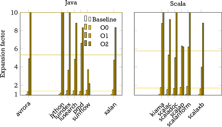 PDF] Design and analysis of a scala benchmark suite for the Java
