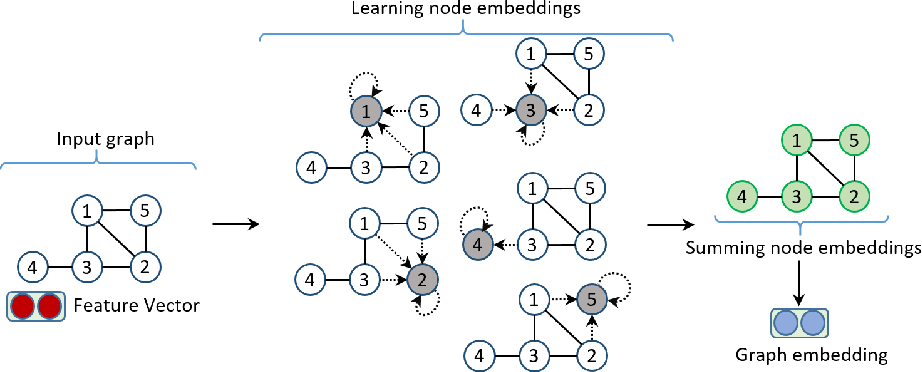 Figure 1 for Unsupervised Universal Self-Attention Network for Graph Classification
