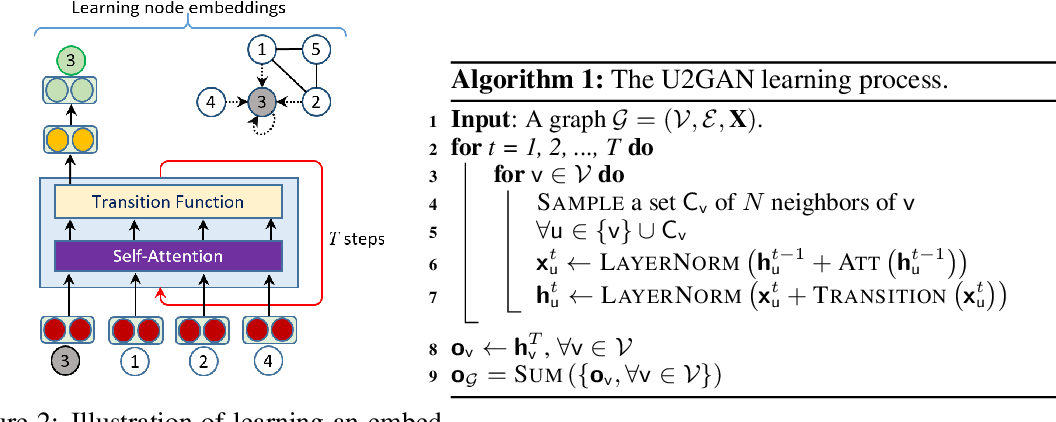 Figure 3 for Unsupervised Universal Self-Attention Network for Graph Classification