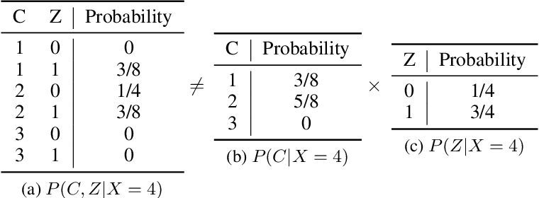 Figure 4 for Improving the Reconstruction of Disentangled Representation Learners via Multi-Stage Modelling