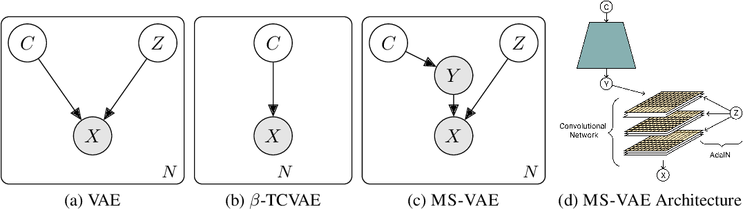 Figure 3 for Improving the Reconstruction of Disentangled Representation Learners via Multi-Stage Modelling