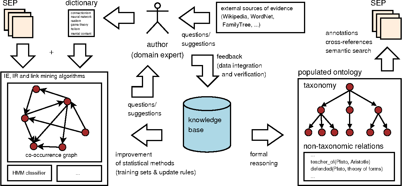 Figure 2 From A Dynamic Ontology For A Dynamic Reference
