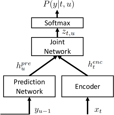 Figure 1 for Exploring Pre-training with Alignments for RNN Transducer based End-to-End Speech Recognition