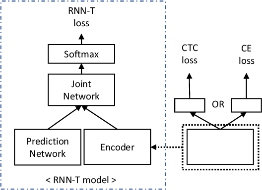 Figure 3 for Exploring Pre-training with Alignments for RNN Transducer based End-to-End Speech Recognition