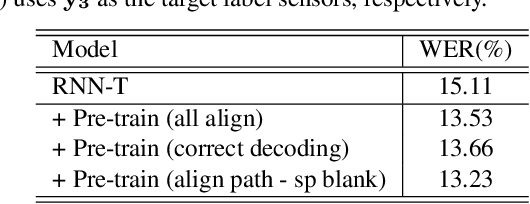 Figure 2 for Exploring Pre-training with Alignments for RNN Transducer based End-to-End Speech Recognition