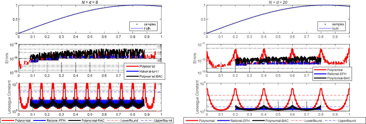 Figure 2 for Attitude Reconstruction from Inertial Measurement: Mitigating Runge Effect for Dynamic Applications