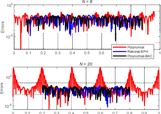 Figure 3 for Attitude Reconstruction from Inertial Measurement: Mitigating Runge Effect for Dynamic Applications