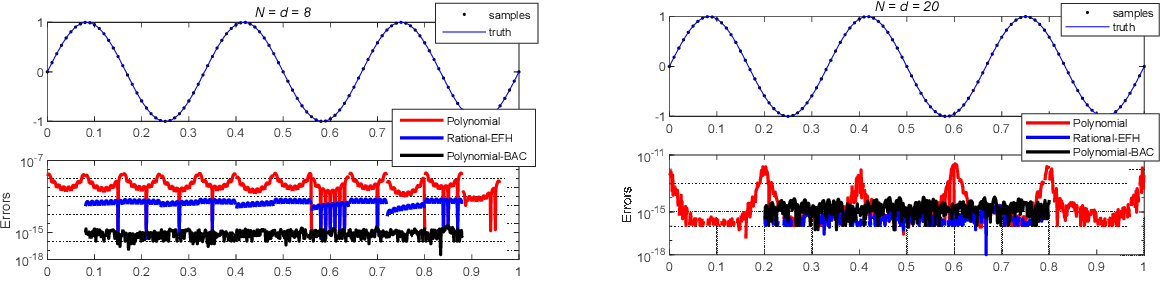 Figure 4 for Attitude Reconstruction from Inertial Measurement: Mitigating Runge Effect for Dynamic Applications