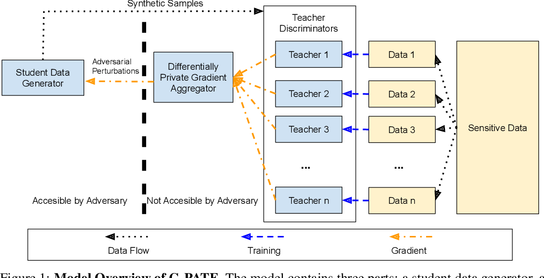 Figure 1 for Scalable Differentially Private Generative Student Model via PATE