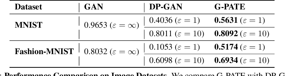 Figure 3 for Scalable Differentially Private Generative Student Model via PATE