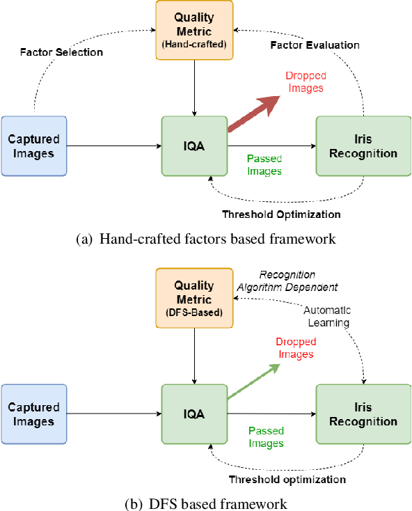 Figure 1 for Recognition Oriented Iris Image Quality Assessment in the Feature Space