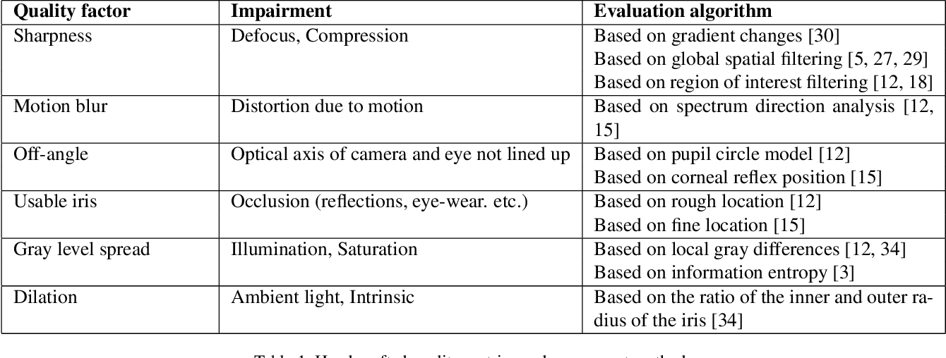 Figure 2 for Recognition Oriented Iris Image Quality Assessment in the Feature Space