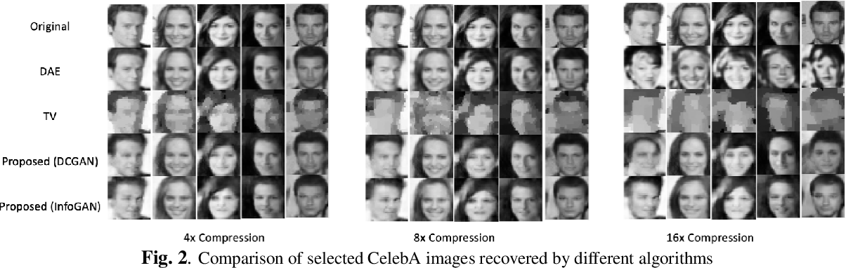 Figure 3 for Fast Compressive Sensing Recovery Using Generative Models with Structured Latent Variables