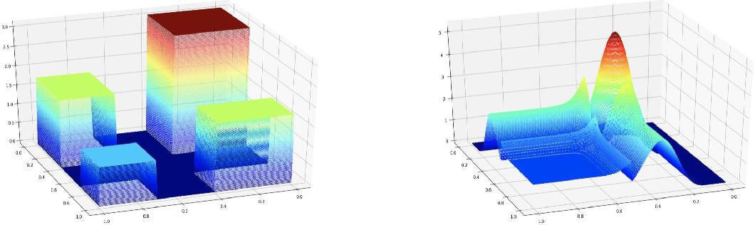 Figure 1 for Best-scored Random Forest Density Estimation