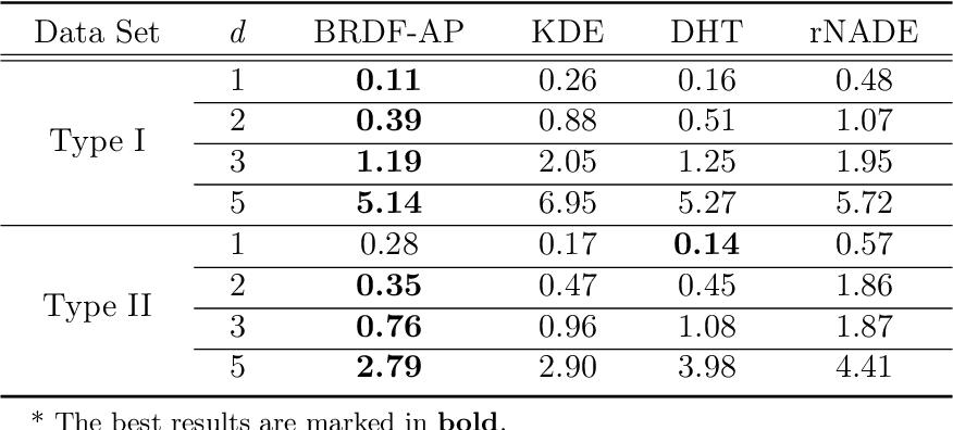 Figure 2 for Best-scored Random Forest Density Estimation