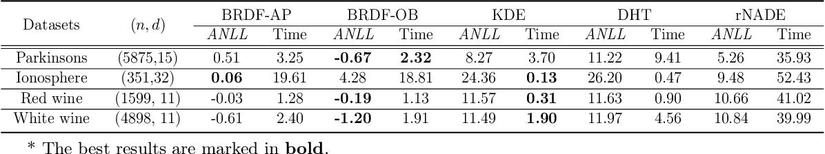 Figure 3 for Best-scored Random Forest Density Estimation