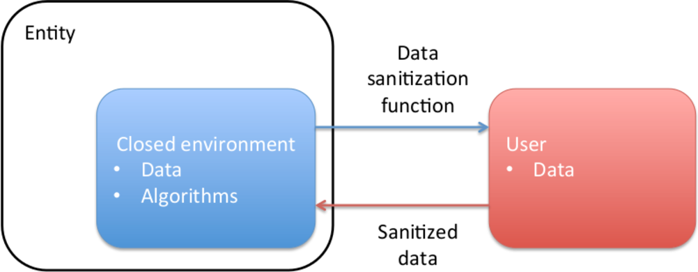 Figure 1 for Learning to Succeed while Teaching to Fail: Privacy in Closed Machine Learning Systems