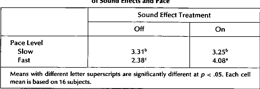 Table 1 from Sound Effects for Children's Temporal