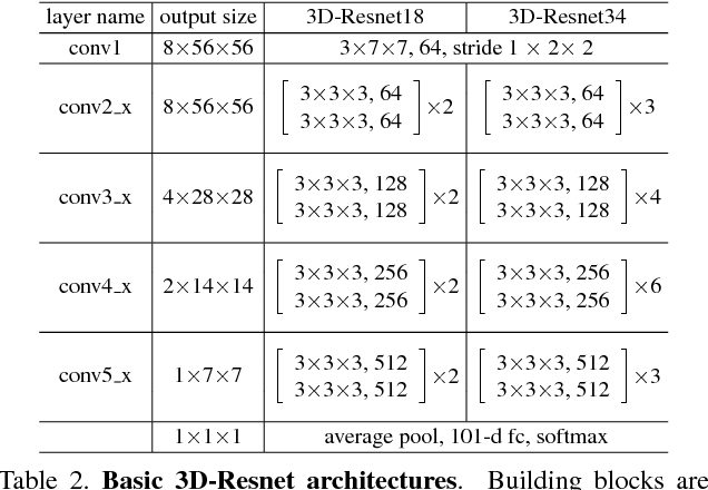 Figure 3 for ConvNet Architecture Search for Spatiotemporal Feature Learning