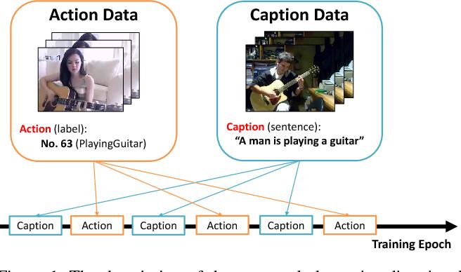 Figure 1 for Disjoint Multi-task Learning between Heterogeneous Human-centric Tasks
