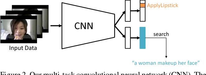 Figure 3 for Disjoint Multi-task Learning between Heterogeneous Human-centric Tasks