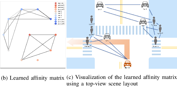 Figure 1 for Learning 3D-aware Egocentric Spatial-Temporal Interaction via Graph Convolutional Networks