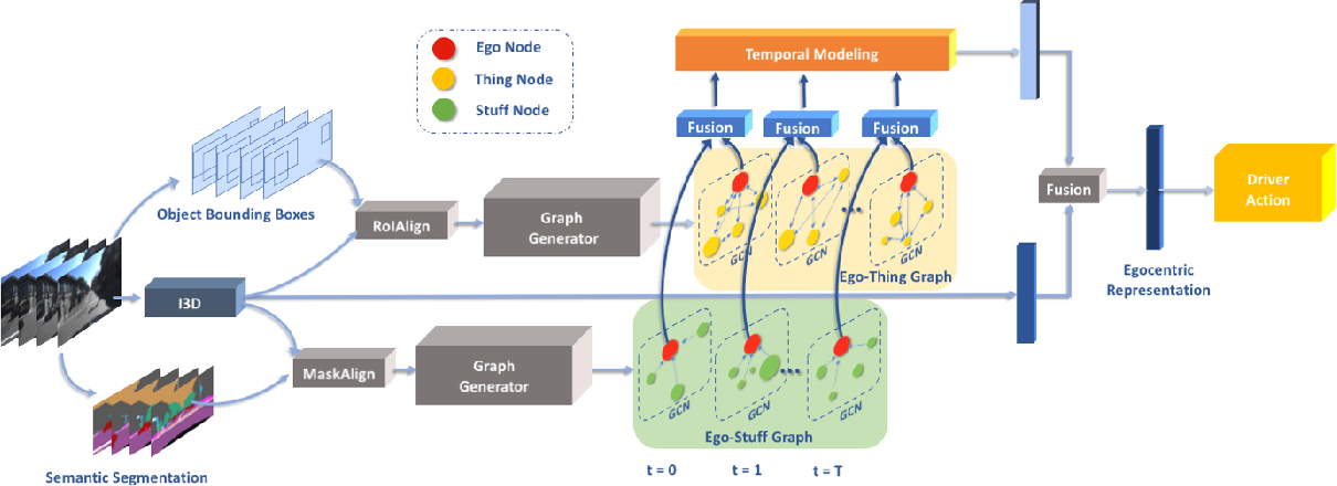 Figure 2 for Learning 3D-aware Egocentric Spatial-Temporal Interaction via Graph Convolutional Networks