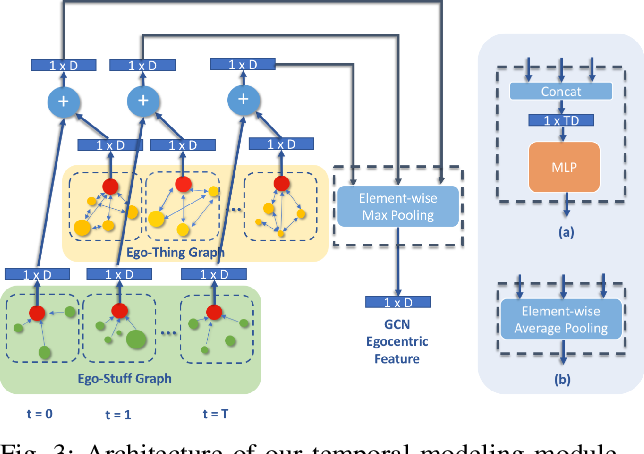 Figure 3 for Learning 3D-aware Egocentric Spatial-Temporal Interaction via Graph Convolutional Networks