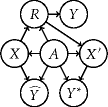 Figure 3 for Equality of Opportunity in Supervised Learning